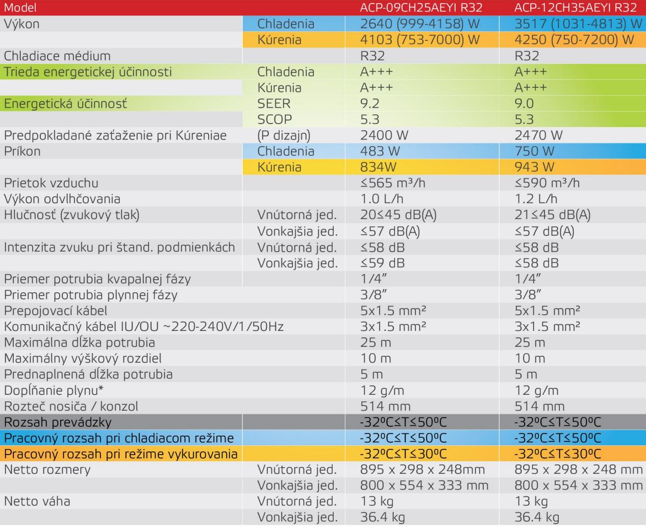 VIVAX Y-DESIGN (ACP-12CH35AEYI) | Vychladene.sk